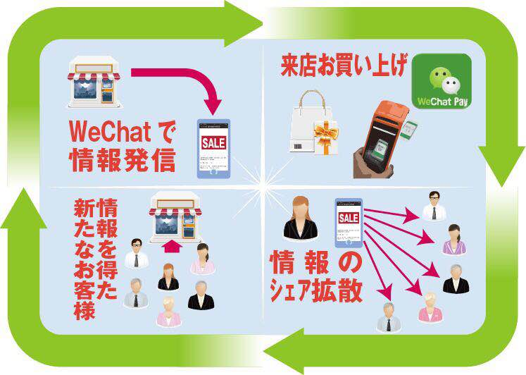 WeChat  ( 微信 ) + WeChat Pay (微信支付)その1